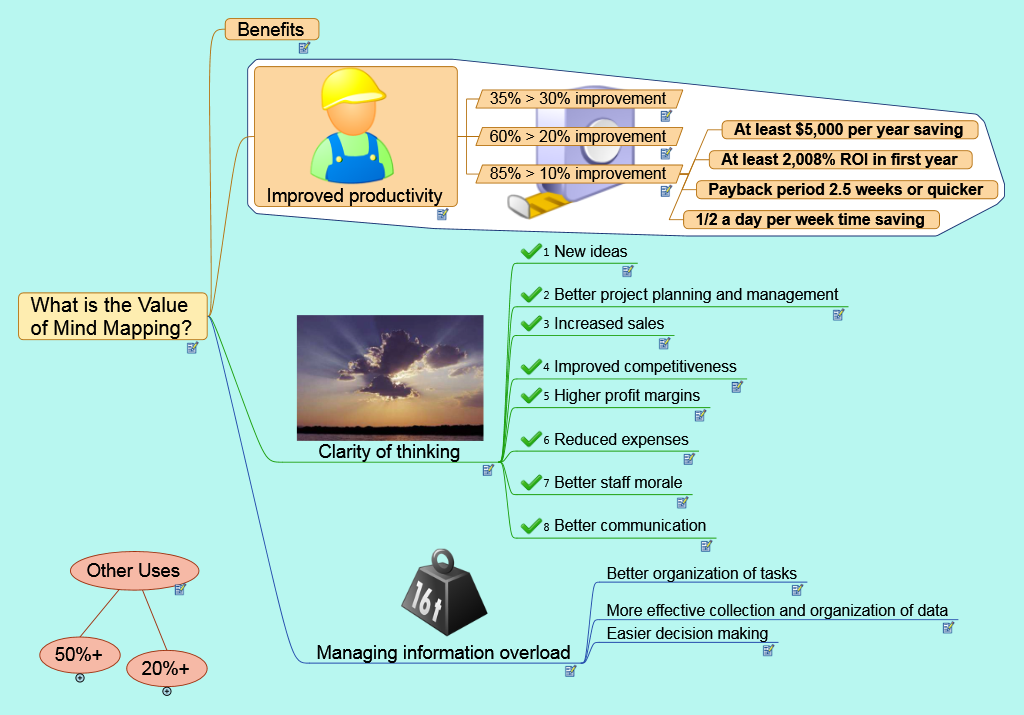 What is the Value of Mind Mapping?